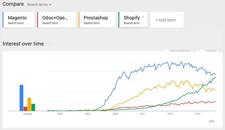 eCommerce Comparison Odoo vs Shopify | Odoo