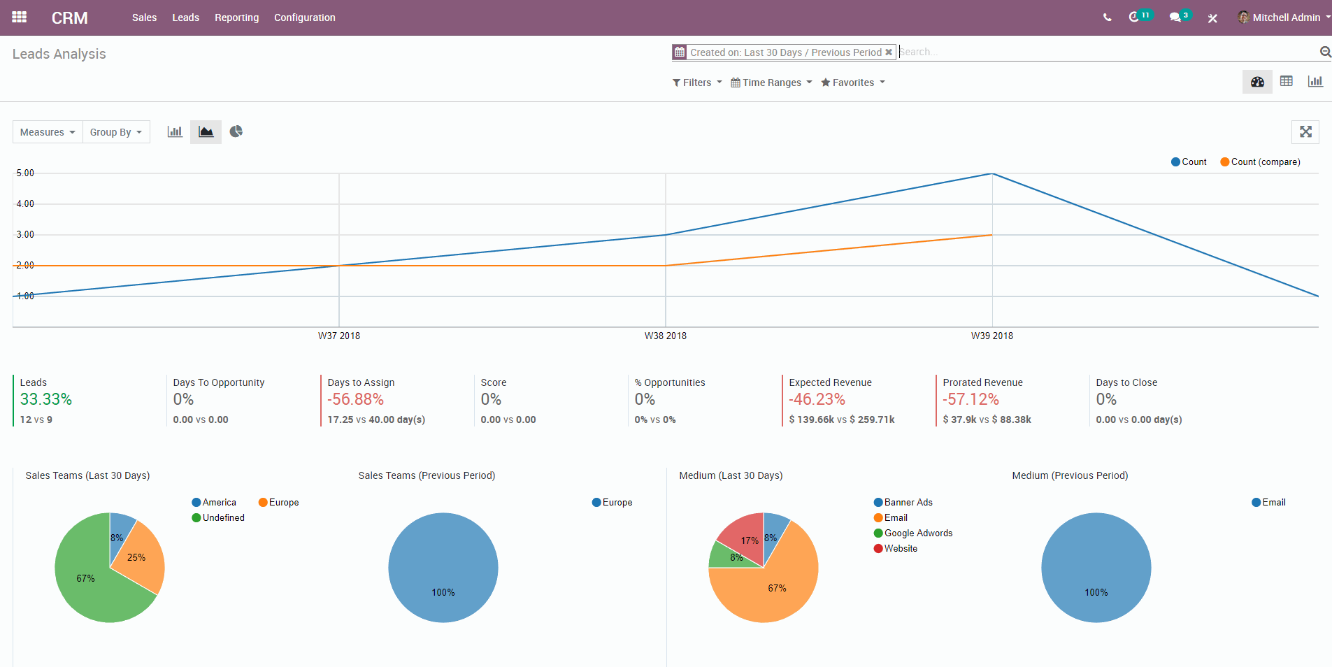Image result for odoo 12 dashboards