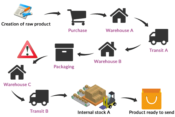 odoo warehouse basic structure 2