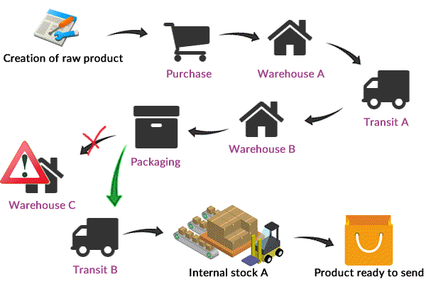 odoo warehouse basic structure 3